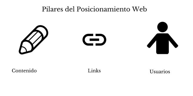 Pilares del posicionamiento web
